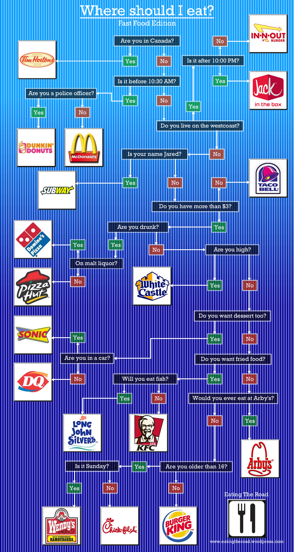 What Should I Do With My Soil: Where Should I Eat? Fast Food Edition